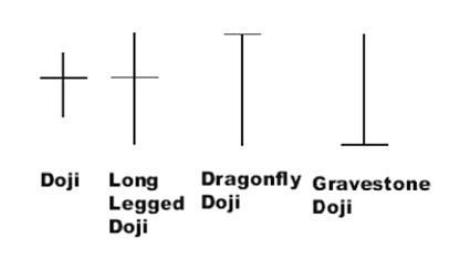 Forex long legged doji