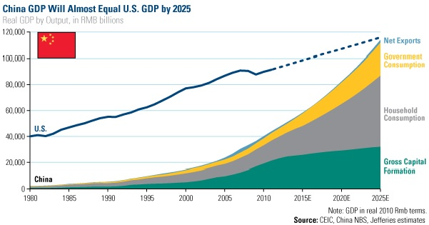 economic growth of china essay