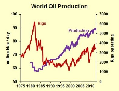 rigs and oil