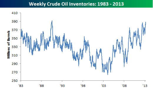 wd oil inventory