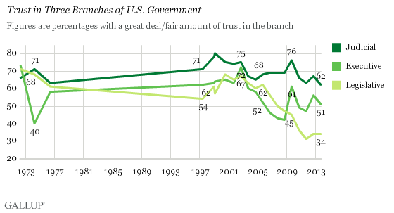 Trust in U.S. Government Near All-Time Lows