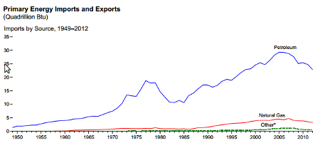 oil imports 10-18