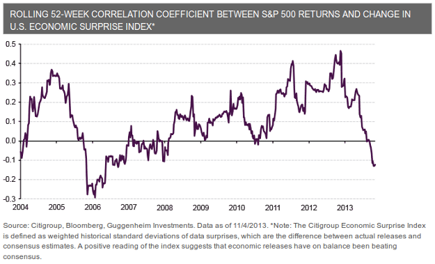 sp500 surprise index correlation chart