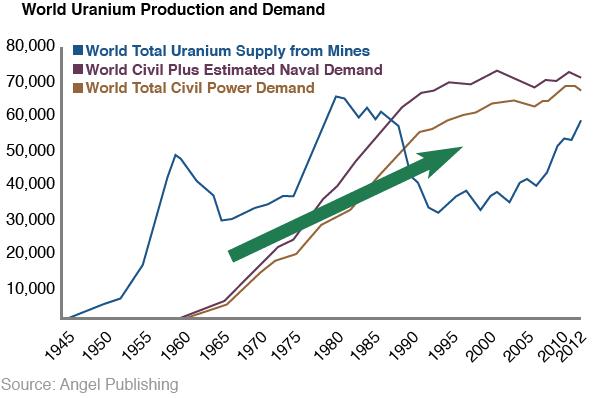 ea-uranium-chart1