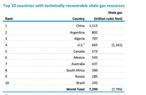 shale gas 11-19