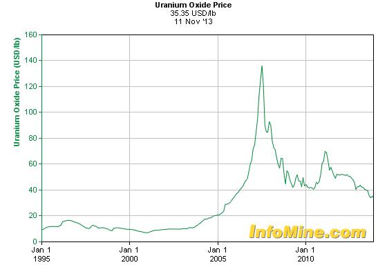 20-Year Uranium Price Chart