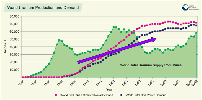 Uranium Supply Shortfall
