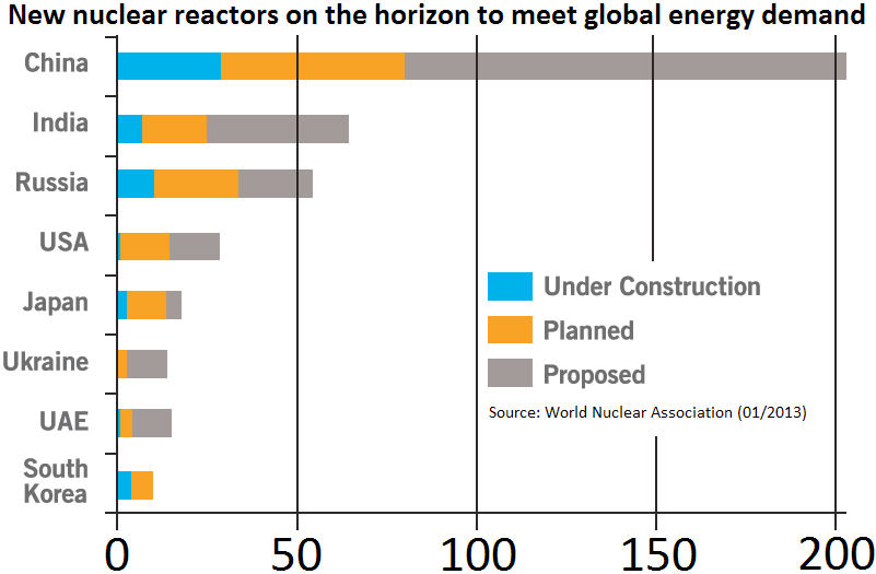 Global Planned Nuclear Reactors