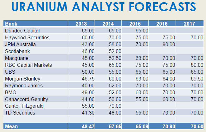 Forecast Uranium Prices: 2014, 2015, 2016, 2017