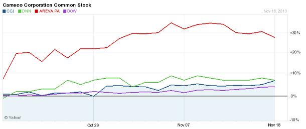 November 2013 Uranium Stocks