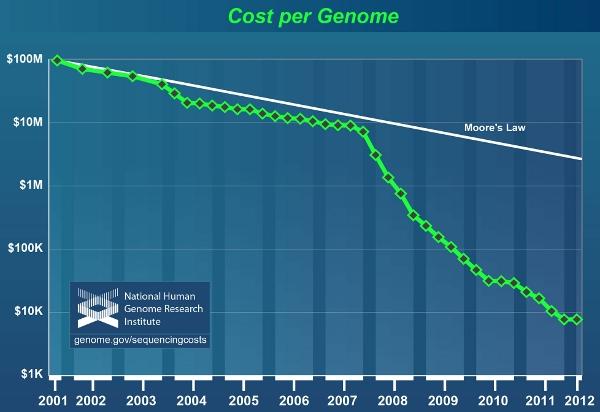 genome price