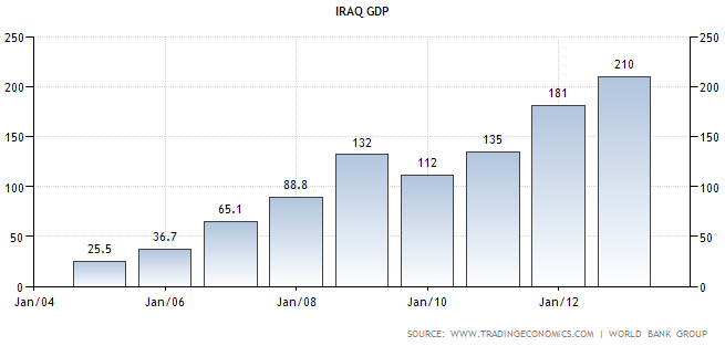 WealthDaily Dinar Article from TNT Iraq-gdp-growth-chart
