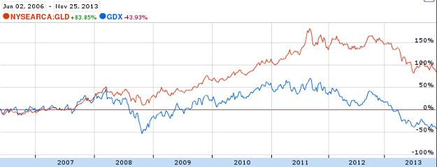 gdx vs gld chart