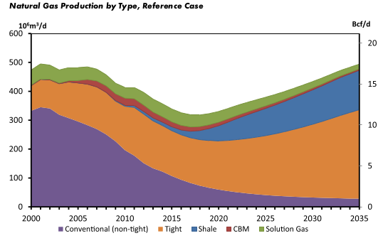 11-26 eac gas production