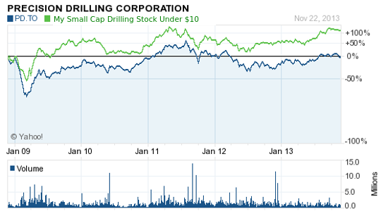bc gas drillers 11-26