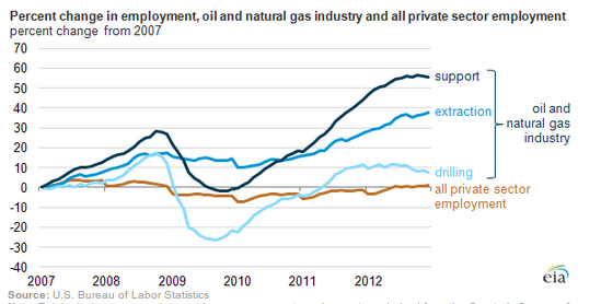 oil and gas employment 12-17