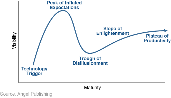 Bitcoin has followed the Gartner Hype cycle to a tee.