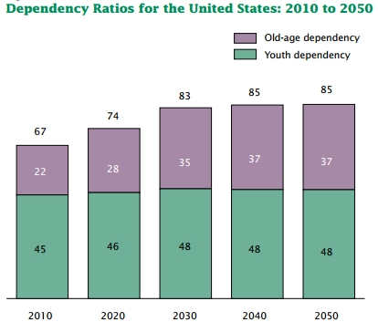 age dependency outlook