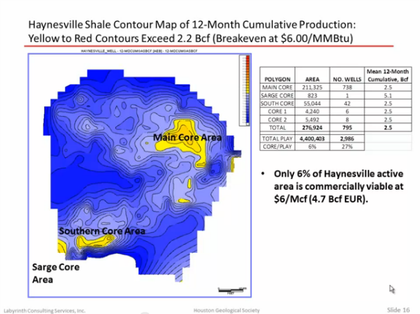 Haynesville Shale Commercially Viable Gas Wells