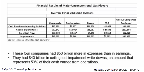 Cash Flow of Top Shale Companies