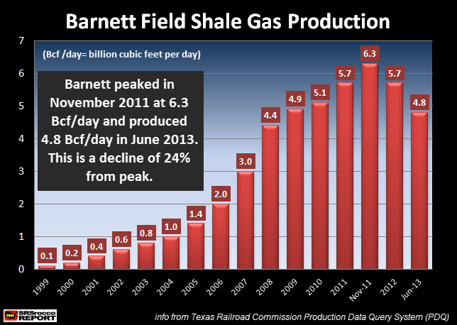 Barnett Shale Gas Production