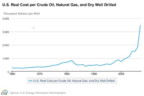 cost of crude 1-9