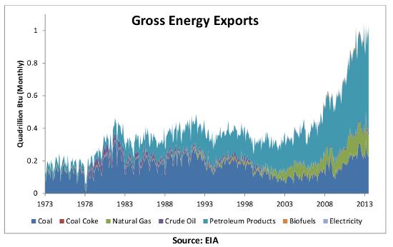 energy exports 1-9