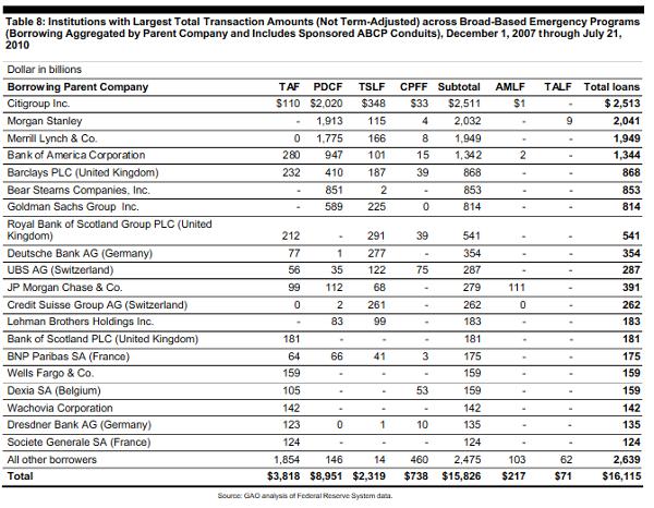 massive fed loans