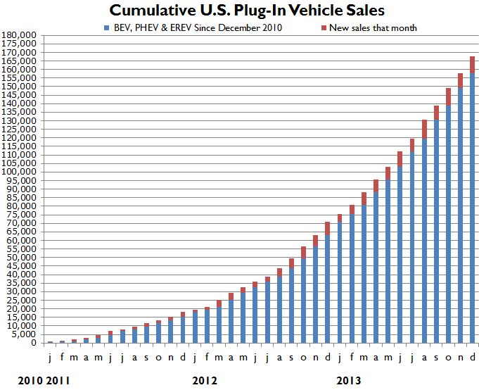 Electric Car Market Growth Soars In 2013