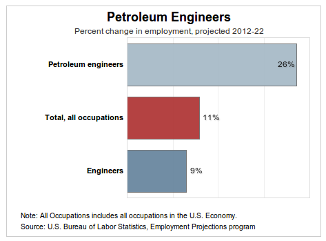 petroleum engineer career outlook Get the complete outlook for petroleum engineer careers use our job growth  and job vacancy research data for petroleum engineers to plan your career.