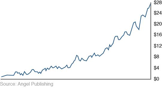 ea-stellar-redux-chart2