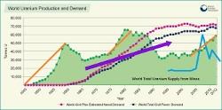 Uranium Graph Feb 18