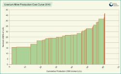 Uranium graph 2 Feb 18