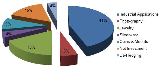silver usage pie chart