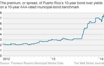 Puerto Rico Bond Yield