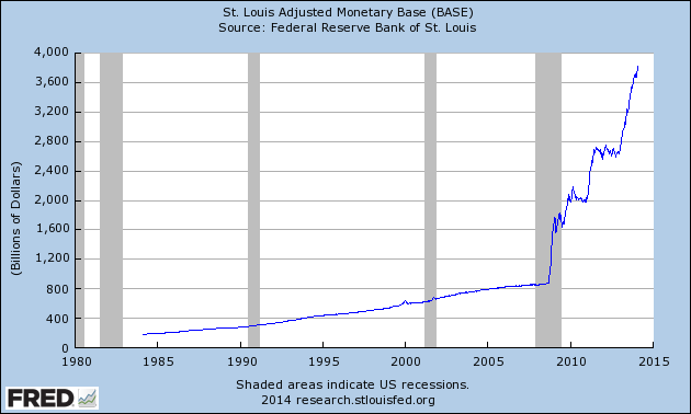 adjusted monetary base chart