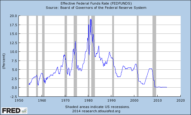 fed funds chart