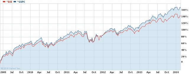 SP DJI recovery chart