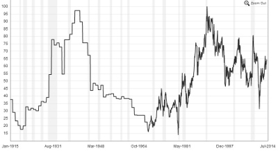 Gold Silver Ratio Protection