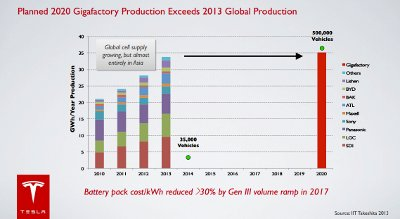 Tesla Battery Production Target