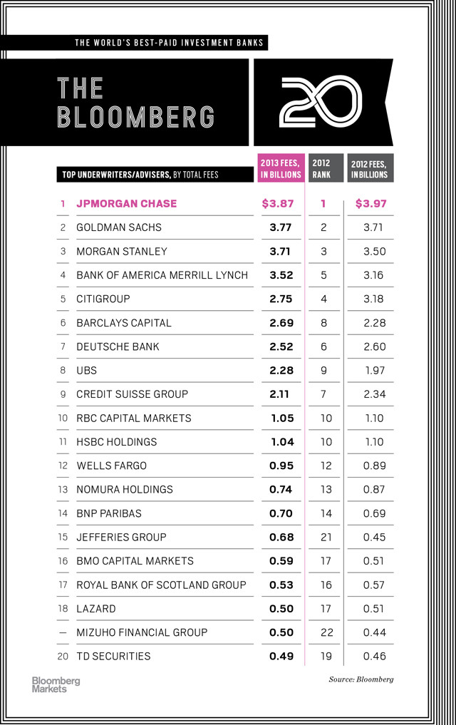 TOP Investment Banks Pulling In The Most Fees - Top investment banks