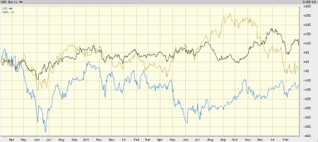 LRR Exxon Chart