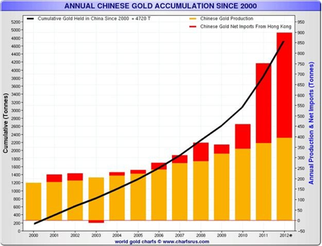 Even as gold prices took recent hits, the chinese have continued their