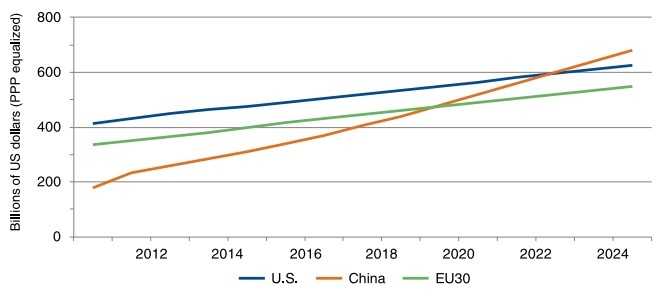 R%26D funding china%2C usa
