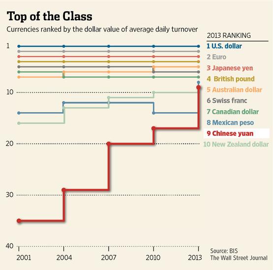 Rise of the Renminbi