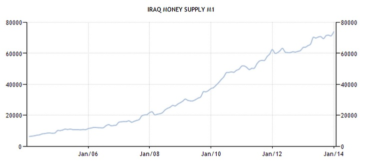 Iraqi dinar exchange rate on forex