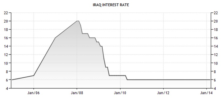 noted in the graph below the cbi increased the interest rate from 7 to