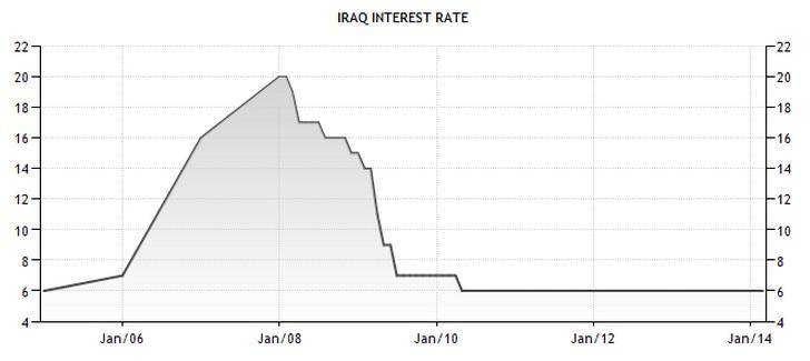 Iraq Dinar Gold6