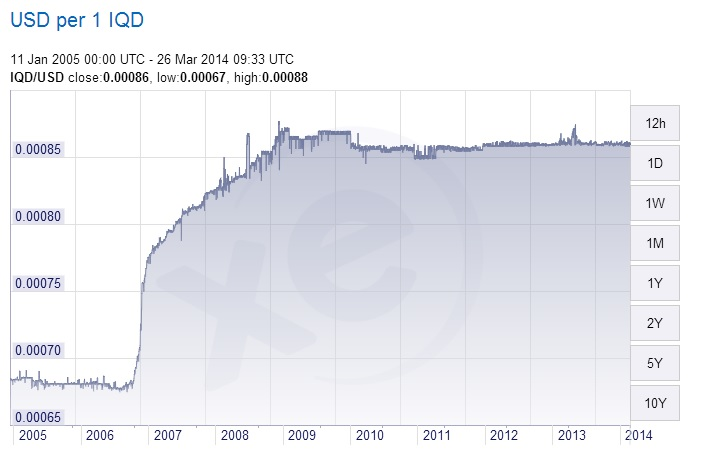Gold and the Iraqi Dinar Revaluation