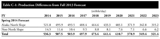 alaska forecast 4-11